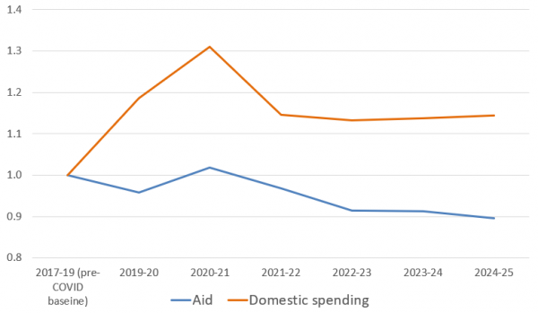 Australia's foreign aid and domestic spending: a study in contrasts