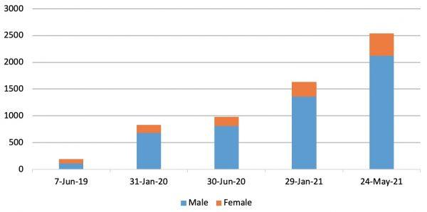 Figure 1: Total PLS workers