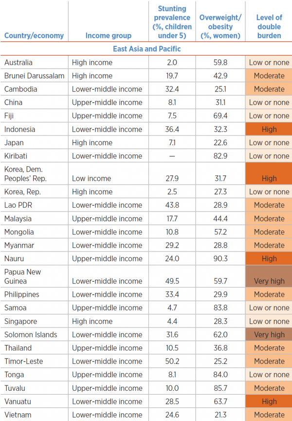 Table 1: The extent of a double burden of malnutrition and overweight / obesity in the East Asia and Pacific region