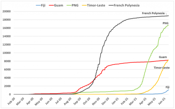 Total COVID case count in French Polynesia, Fiji, Guam, PNG and Timor-Leste