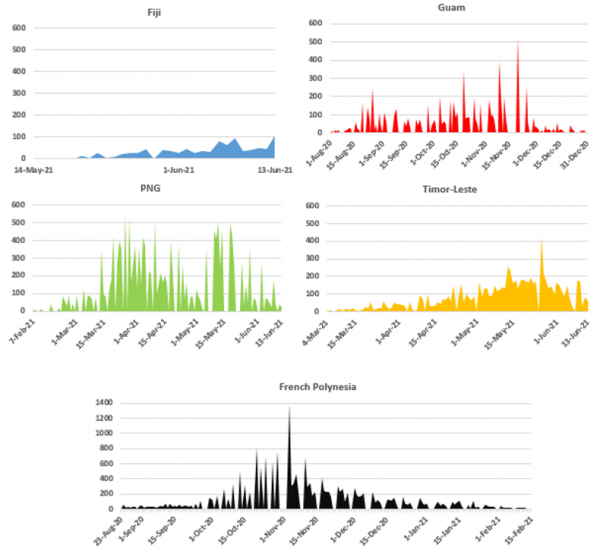 Daily number of new COVID cases during peak periods