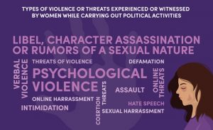 NDI research findings: types of violence experienced or witnessed by women in Fiji, PNG and Solomon Islands