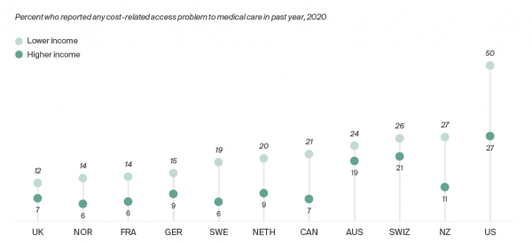 Figure 3 Cost-related access problems
