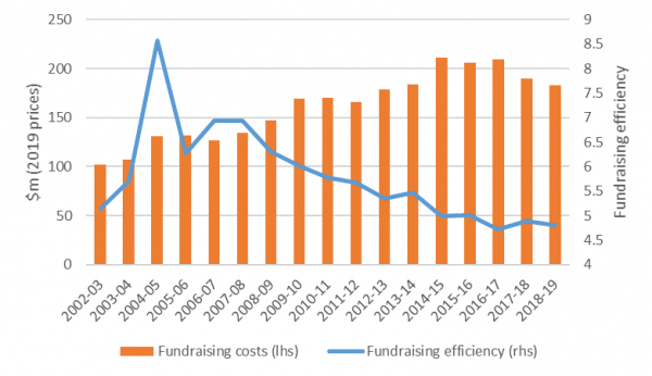 Fundraising costs and efficiency