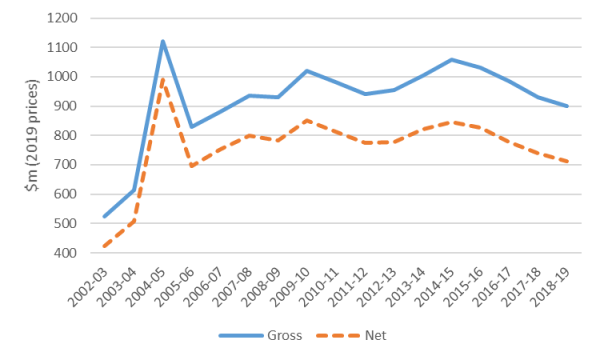 Gross and net donations to Australian development NGOs