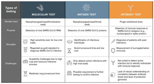 Image of a table that compares three COVID-19 tests: molecular, antigen and antibody.